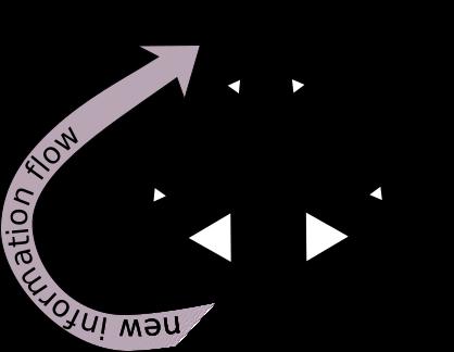 Data science information flow