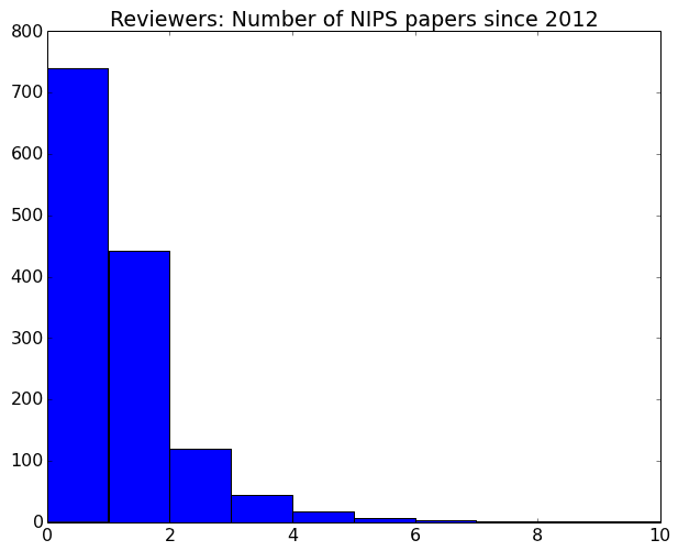 Reviewer Publications